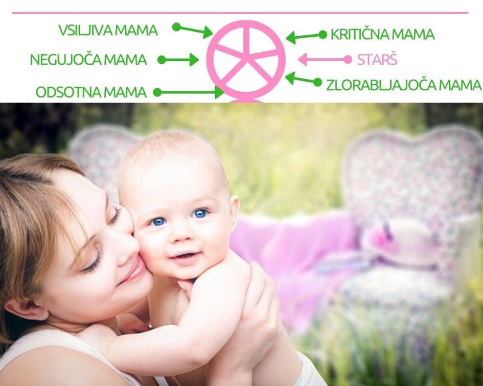 Notranji starš - negujoča, odsotna, vsiljiva, kritična in zlorabljajoča mama